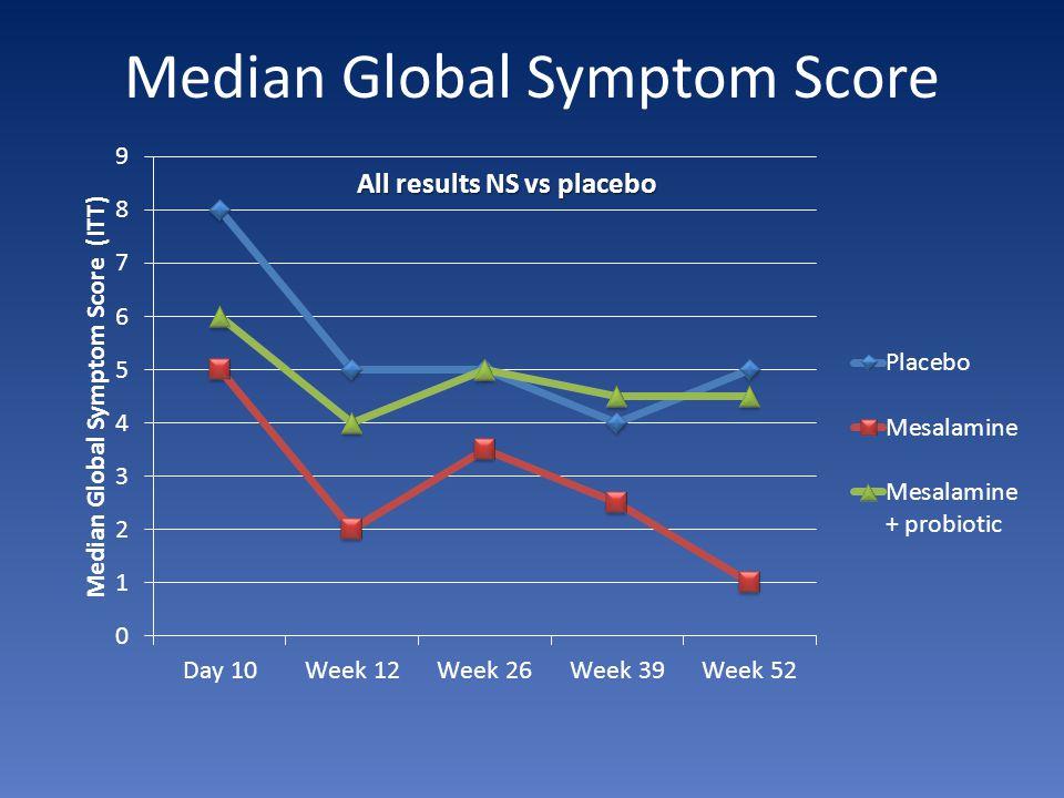 Median Global Symptom Score