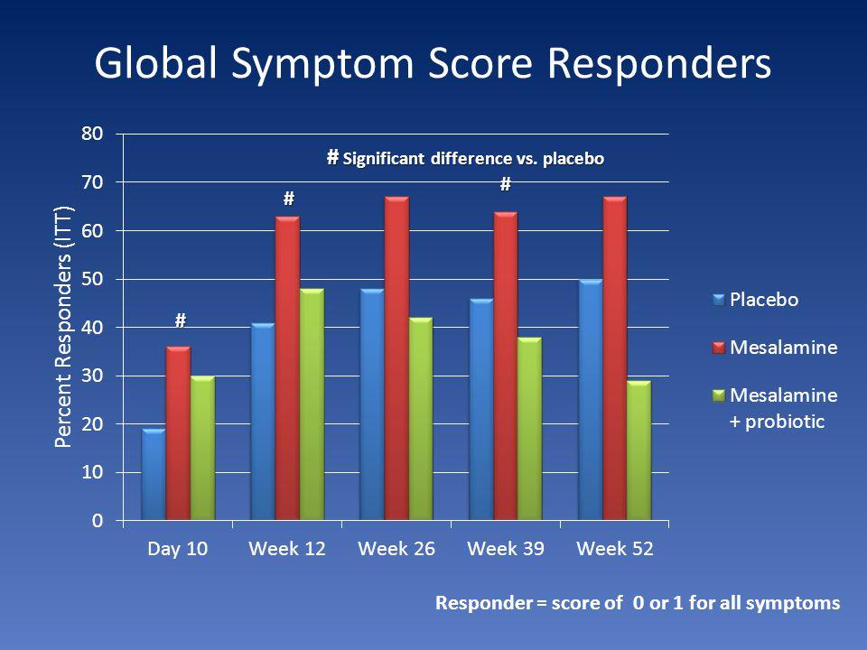 Global Symptom Score Responders