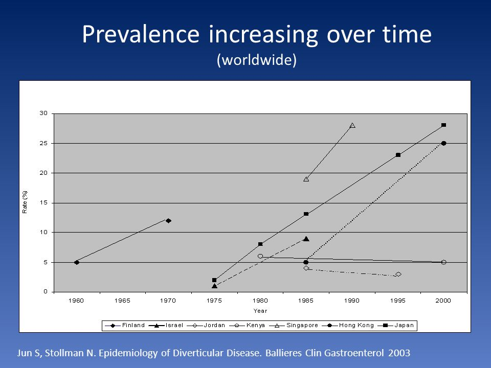 Prevalence increasing over time (worldwide)