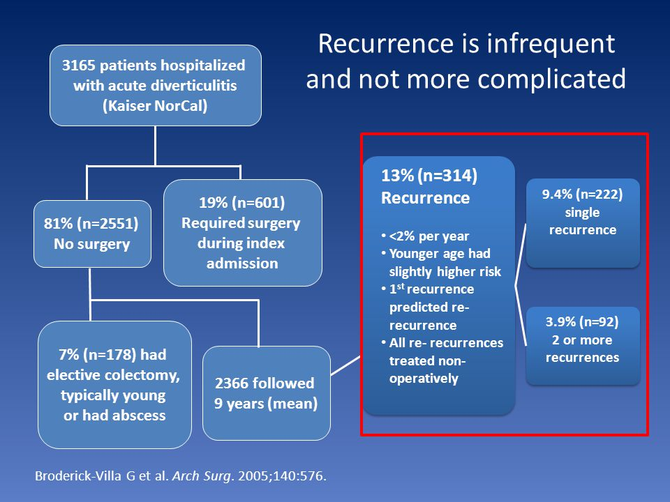 Recurrence is infrequent and not more complicated