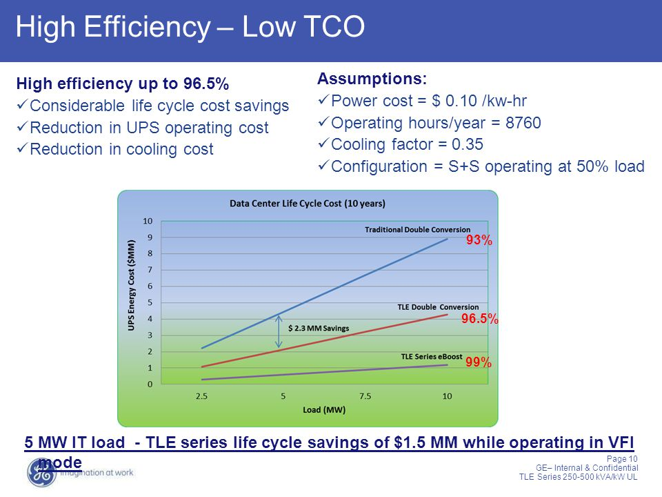 High Efficiency – Low TCO