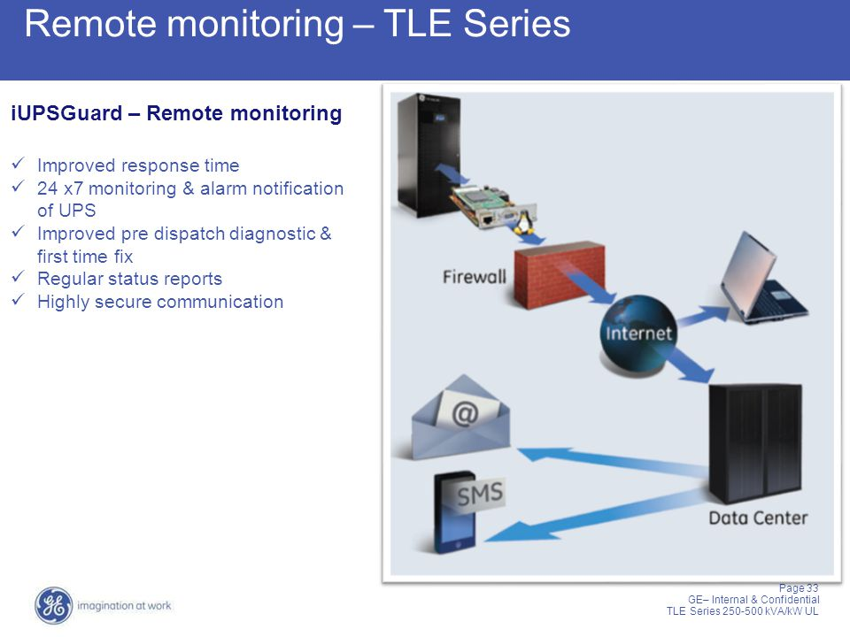 Remote monitoring – TLE Series