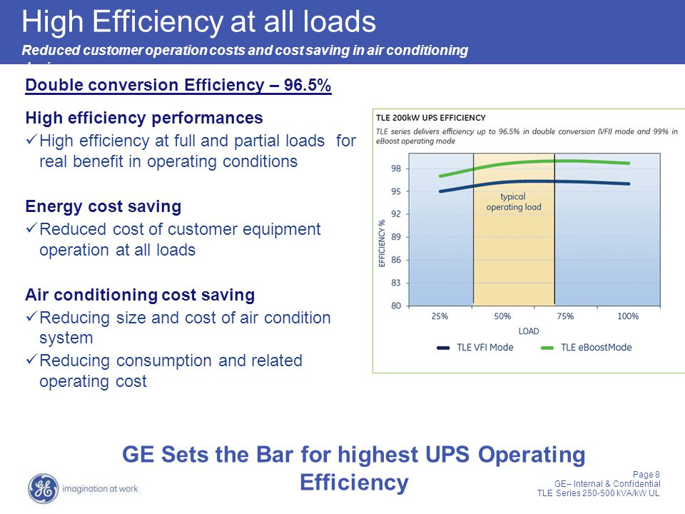 GE Sets the Bar for highest UPS Operating Efficiency