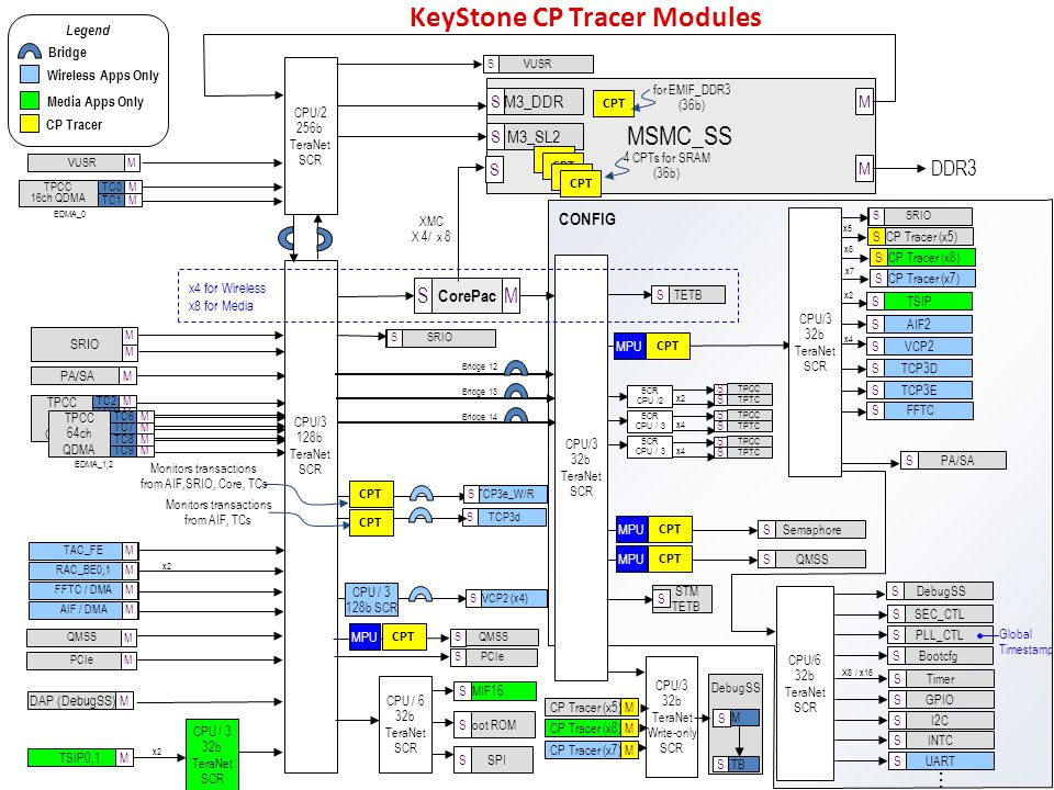 KeyStone CP Tracer Modules