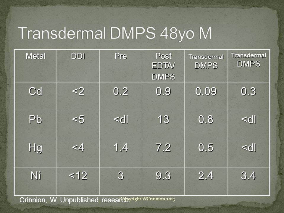 Transdermal DMPS 48yo M Cd <2 0.2 0.9 0.09 0.3 Pb <5 <dl 13