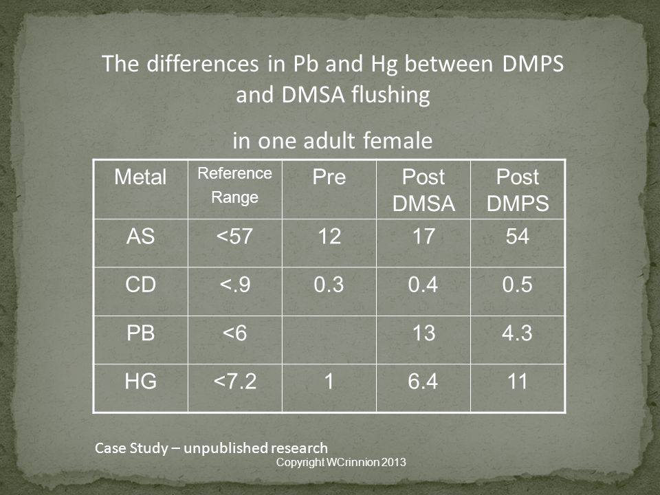 The differences in Pb and Hg between DMPS and DMSA flushing