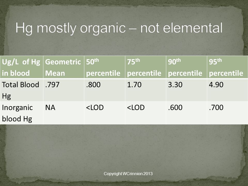 Hg mostly organic – not elemental