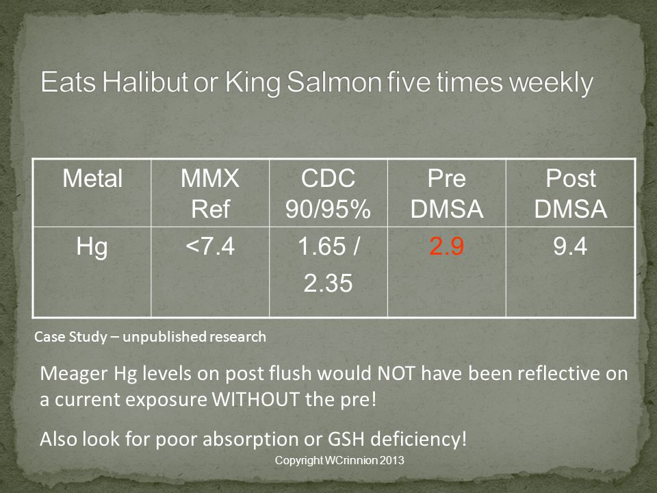 Eats Halibut or King Salmon five times weekly