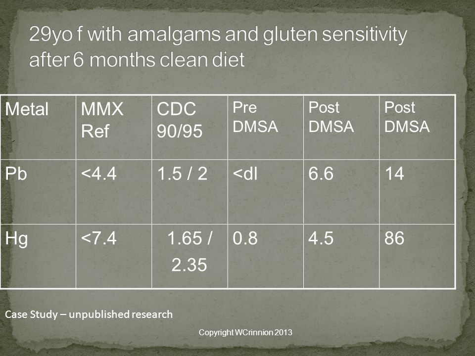 29yo f with amalgams and gluten sensitivity after 6 months clean diet