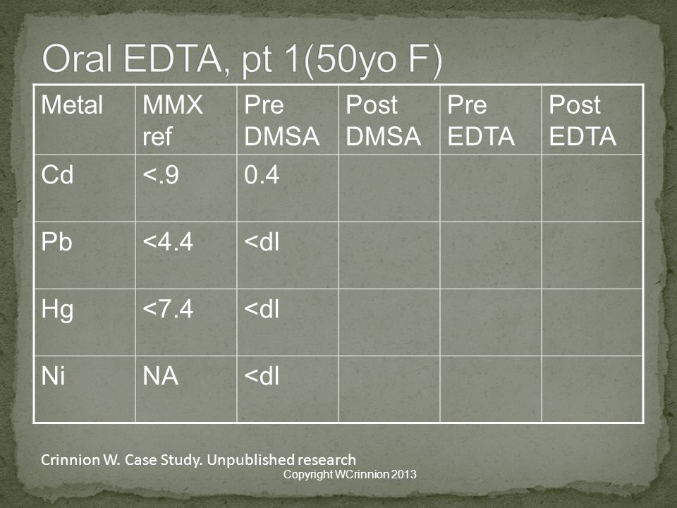 Oral EDTA, pt 1(50yo F) Metal MMX ref Pre DMSA Post DMSA Pre EDTA