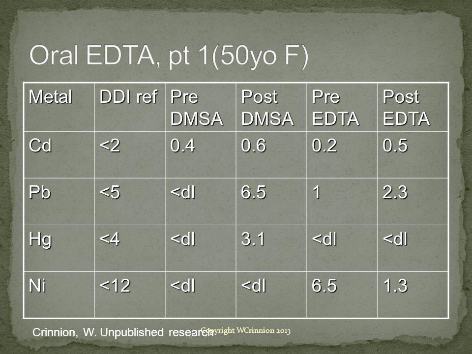 Oral EDTA, pt 1(50yo F) Metal DDI ref Pre DMSA Post DMSA Pre EDTA
