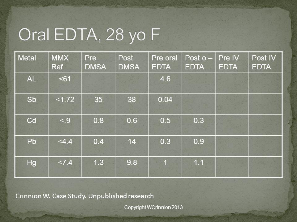 Oral EDTA, 28 yo F Metal MMX Ref Pre DMSA Post DMSA Pre oral EDTA