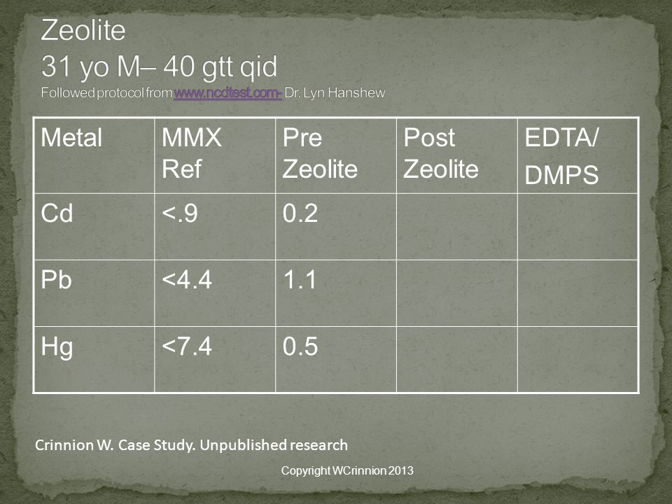 Zeolite 31 yo M– 40 gtt qid Followed protocol from www. ncdtest