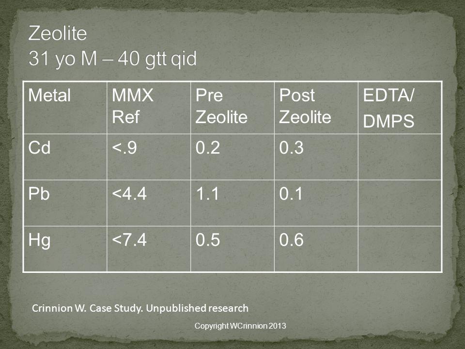 Zeolite 31 yo M – 40 gtt qid Metal MMX Ref Pre Zeolite Post Zeolite
