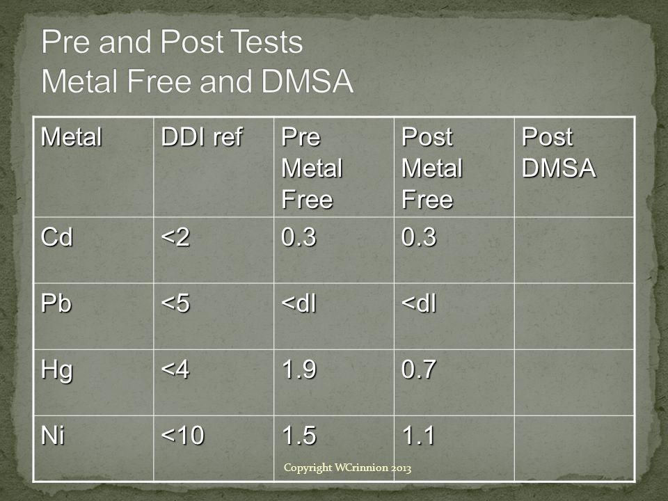 Pre and Post Tests Metal Free and DMSA
