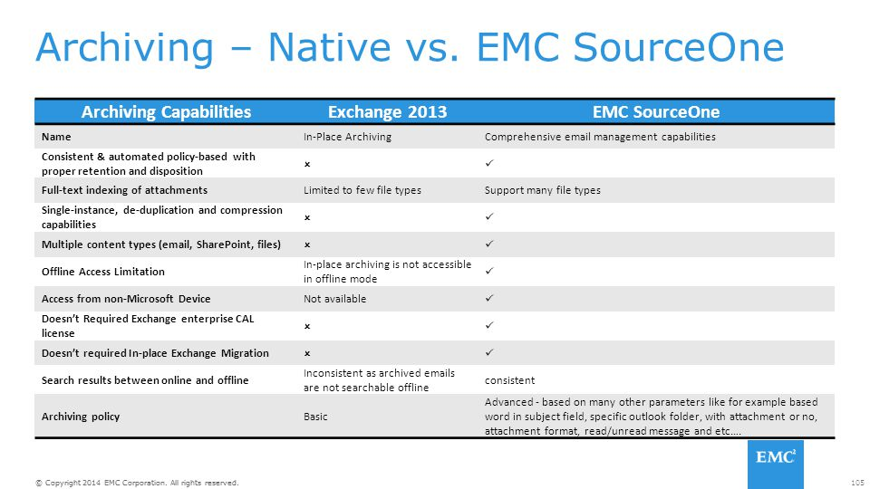 Archiving – Native vs. EMC SourceOne