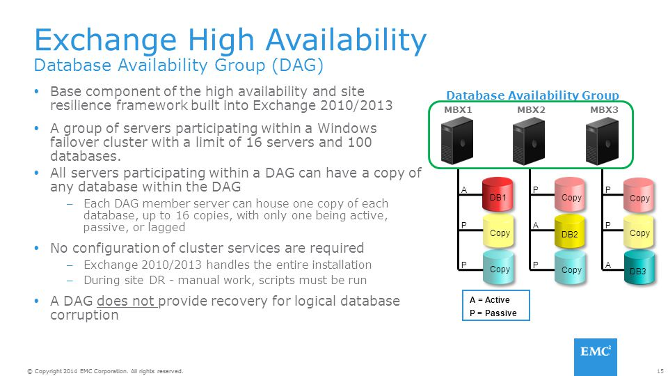 Database Availability Group