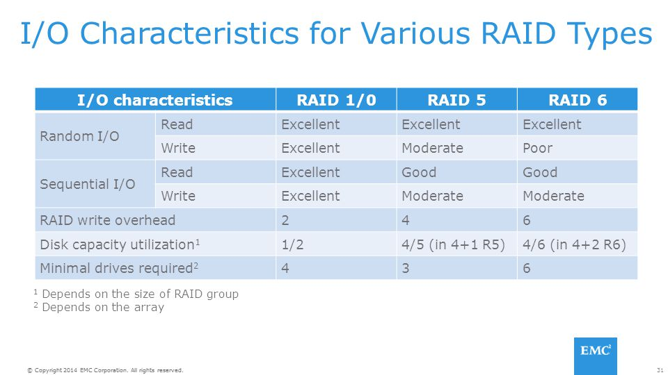 I/O Characteristics for Various RAID Types