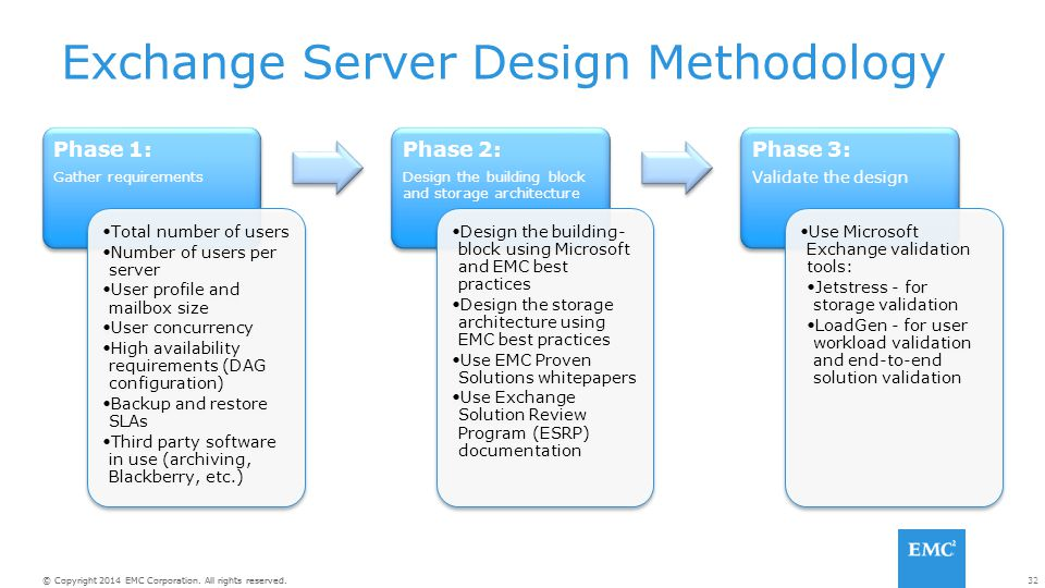 Exchange Server Design Methodology
