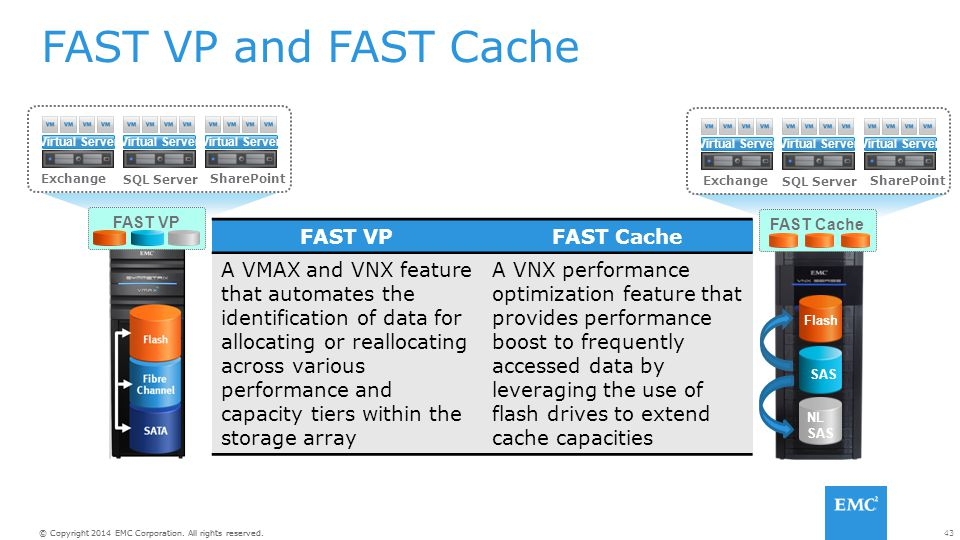 FAST VP and FAST Cache FAST VP FAST Cache