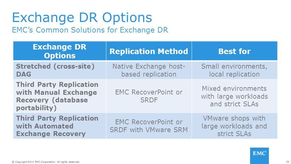 Exchange DR Options EMC's Common Solutions for Exchange DR
