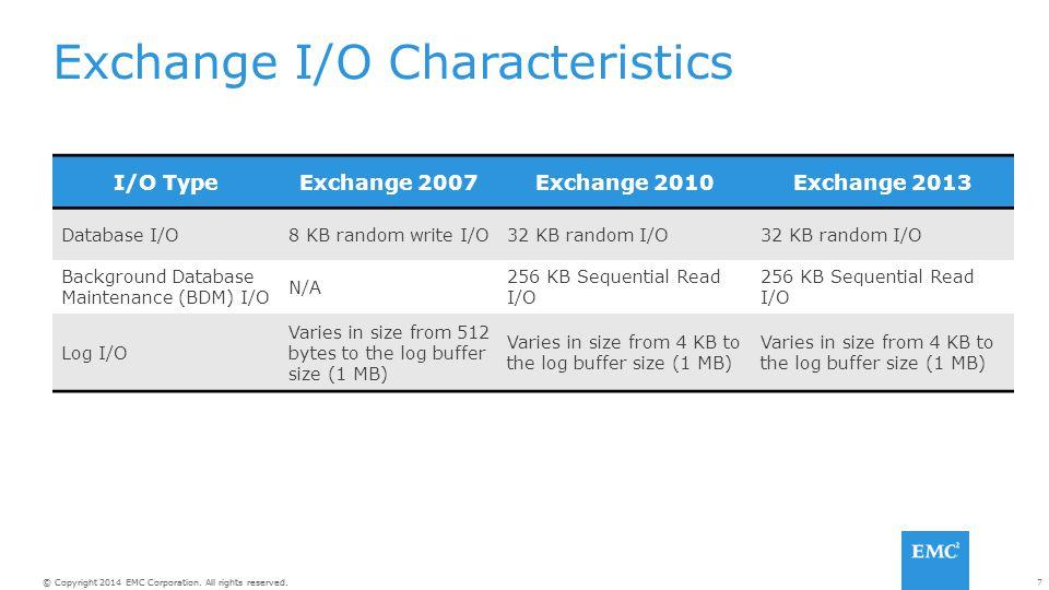 Exchange I/O Characteristics