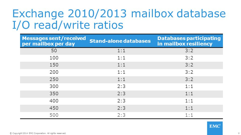 Exchange 2010/2013 mailbox database I/O read/write ratios