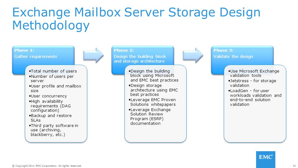 Exchange Mailbox Server Storage Design Methodology