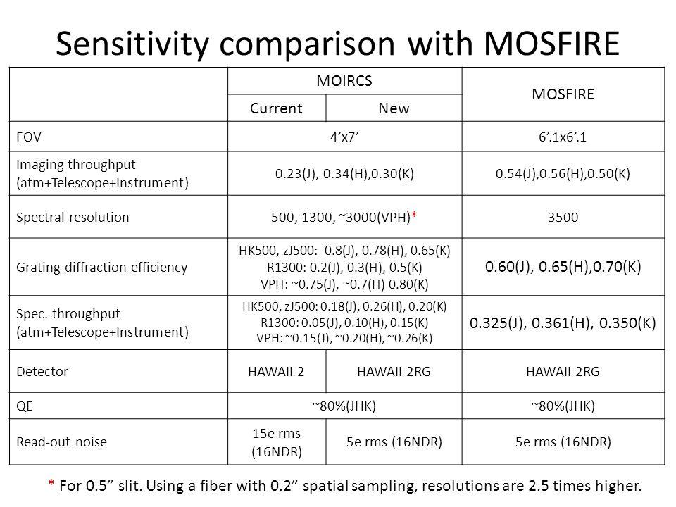 Sensitivity comparison with MOSFIRE