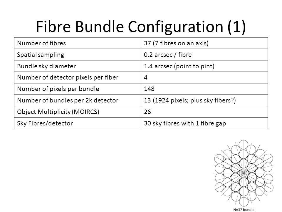 Fibre Bundle Configuration (1)
