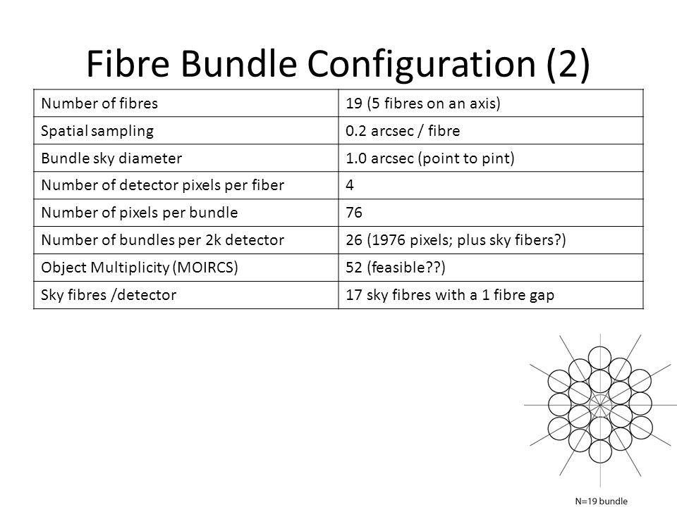 Fibre Bundle Configuration (2)
