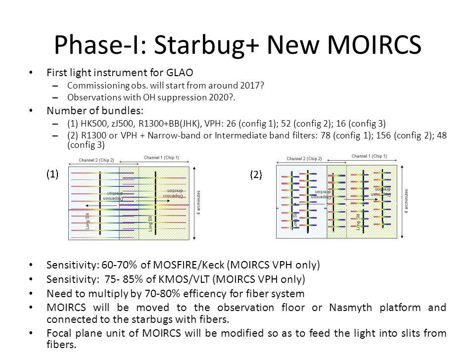 Phase-I: Starbug+ New MOIRCS