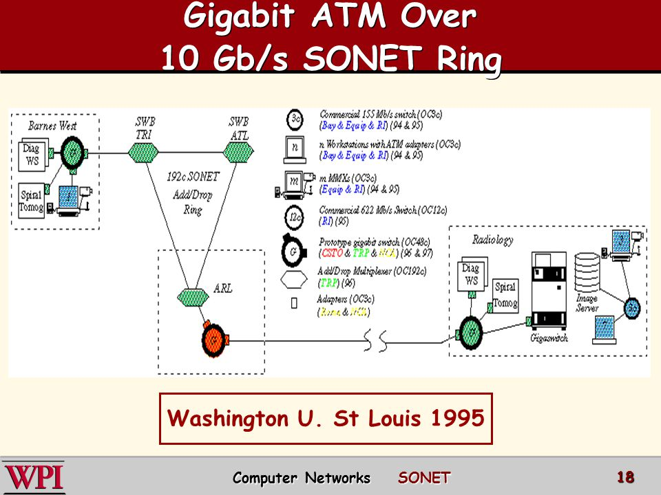 Gigabit ATM Over 10 Gb/s SONET Ring