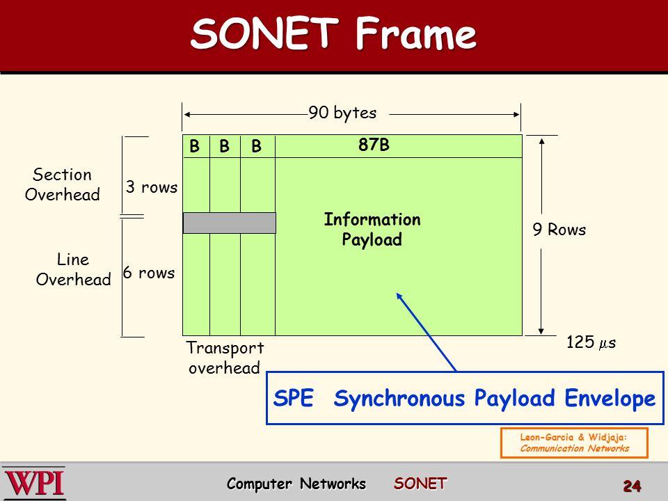 SONET Frame SPE Synchronous Payload Envelope 90 bytes B B B 87B