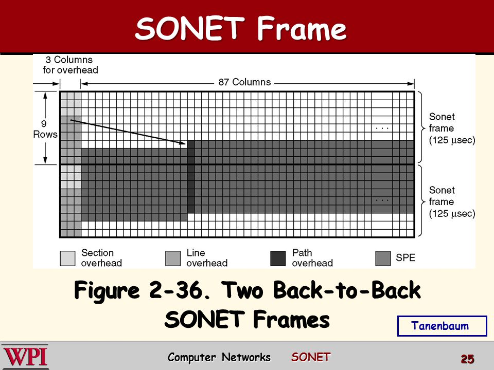 Figure 2-36. Two Back-to-Back SONET Frames