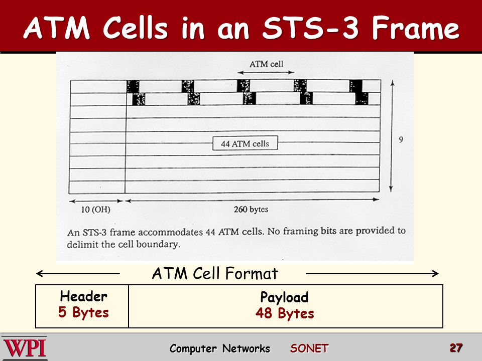 ATM Cells in an STS-3 Frame Computer Networks SONET