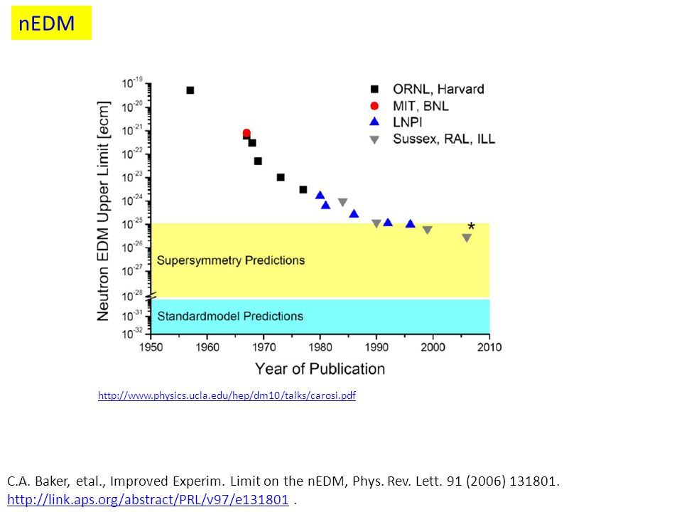 nEDM http://www.physics.ucla.edu/hep/dm10/talks/carosi.pdf.