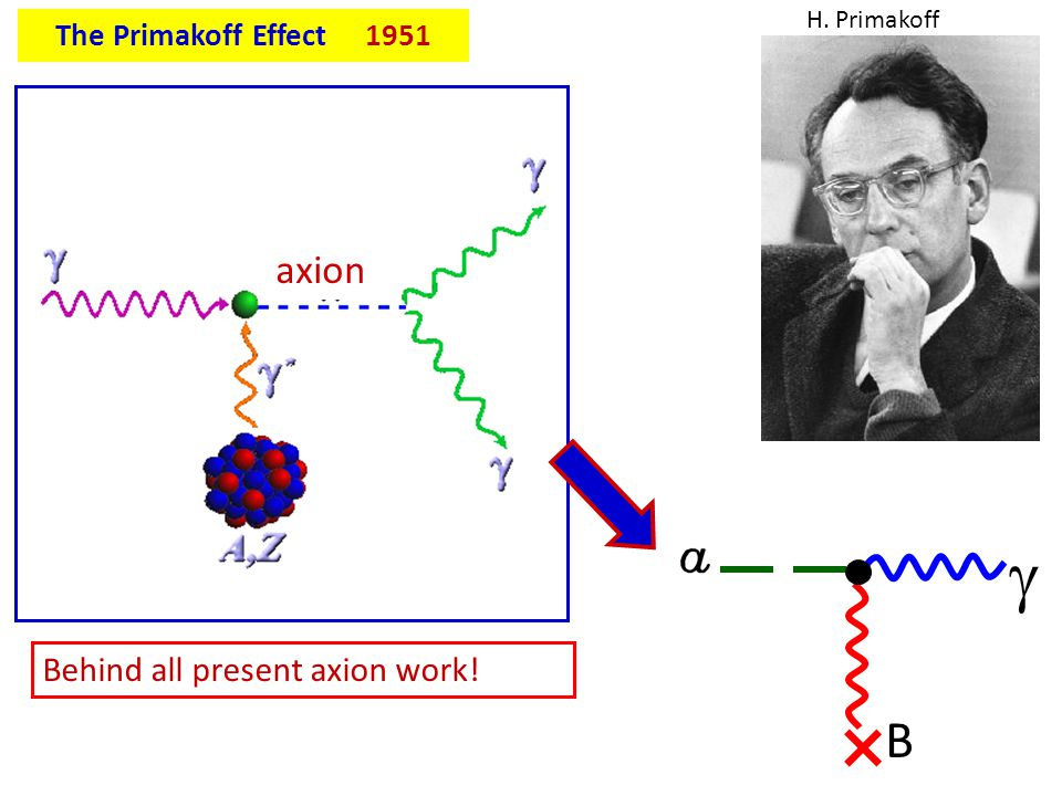 × g B axion Behind all present axion work! The Primakoff Effect 1951