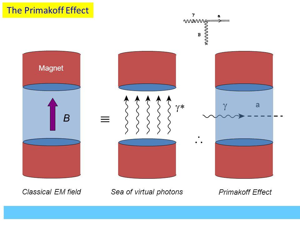   The Primakoff Effect   B Magnet a Classical EM field