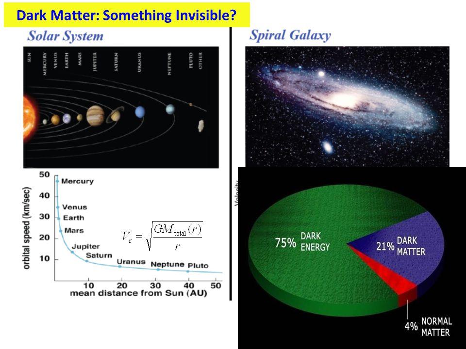 Dark Matter: Something Invisible