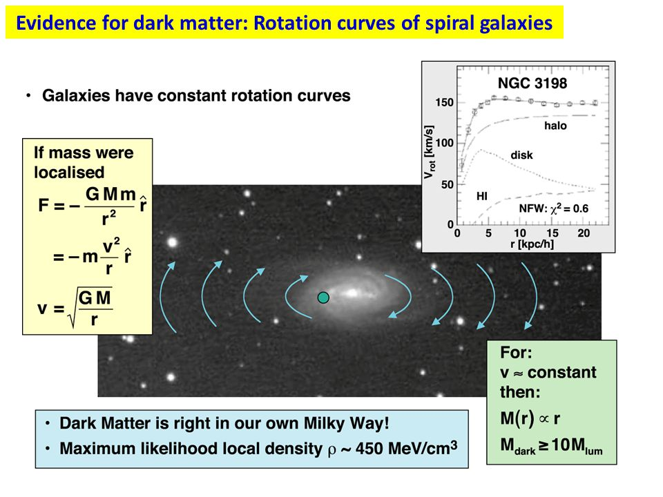 Evidence for dark matter: Rotation curves of spiral galaxies