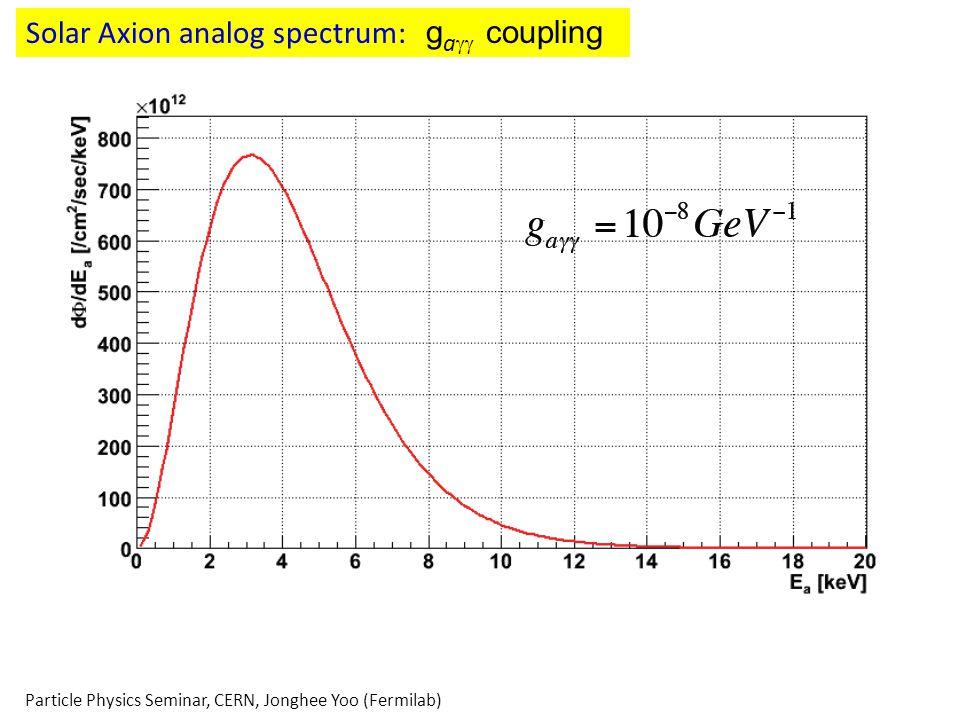 Solar Axion analog spectrum: ga coupling