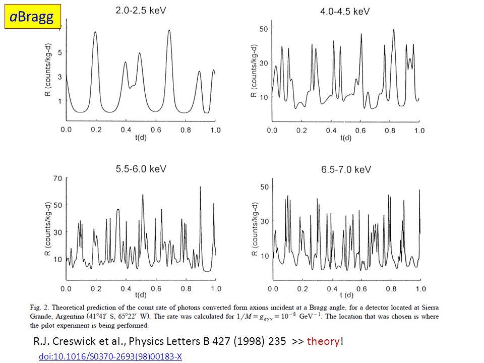 aBragg R.J. Creswick et al., Physics Letters B 427 (1998) 235 >> theory.