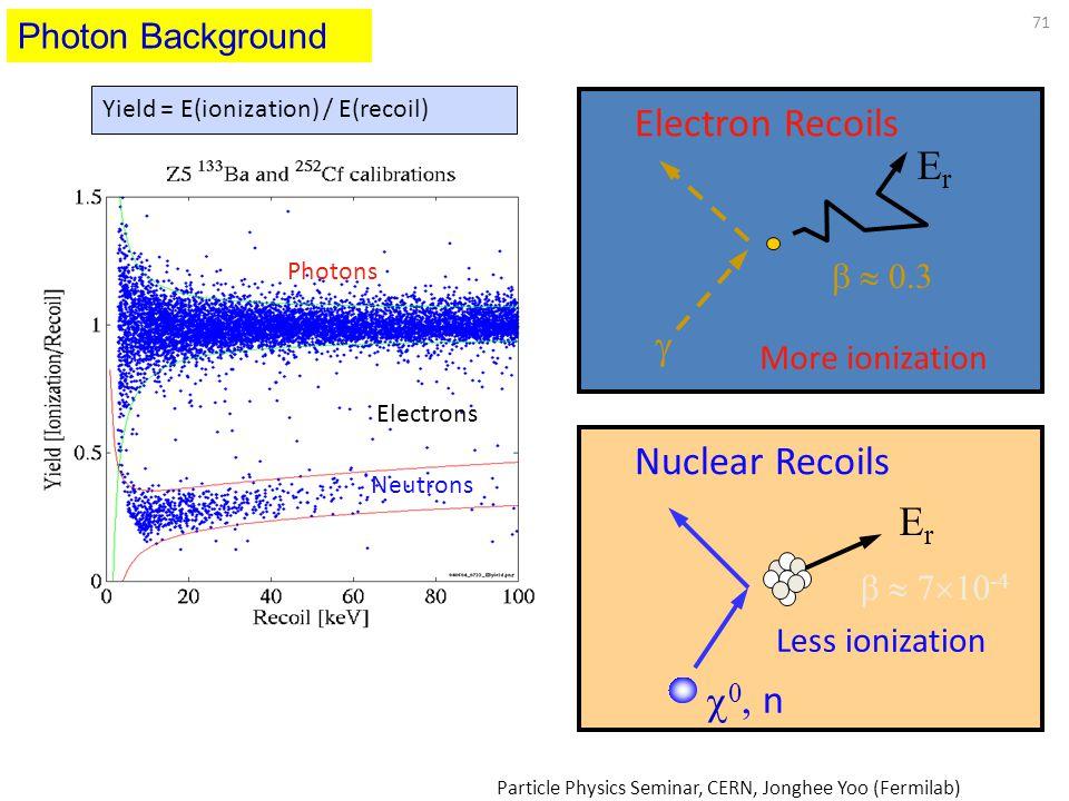 Electron Recoils Er  Nuclear Recoils Er 0 , n Photon Background