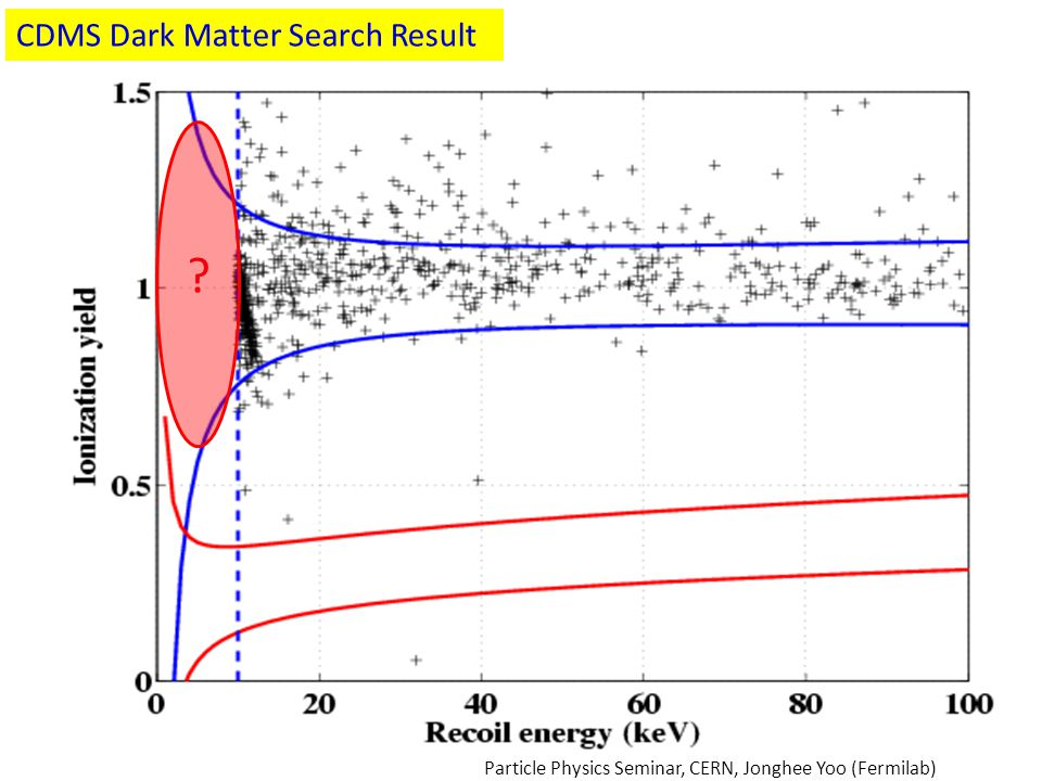 Is it over CDMS Dark Matter Search Result