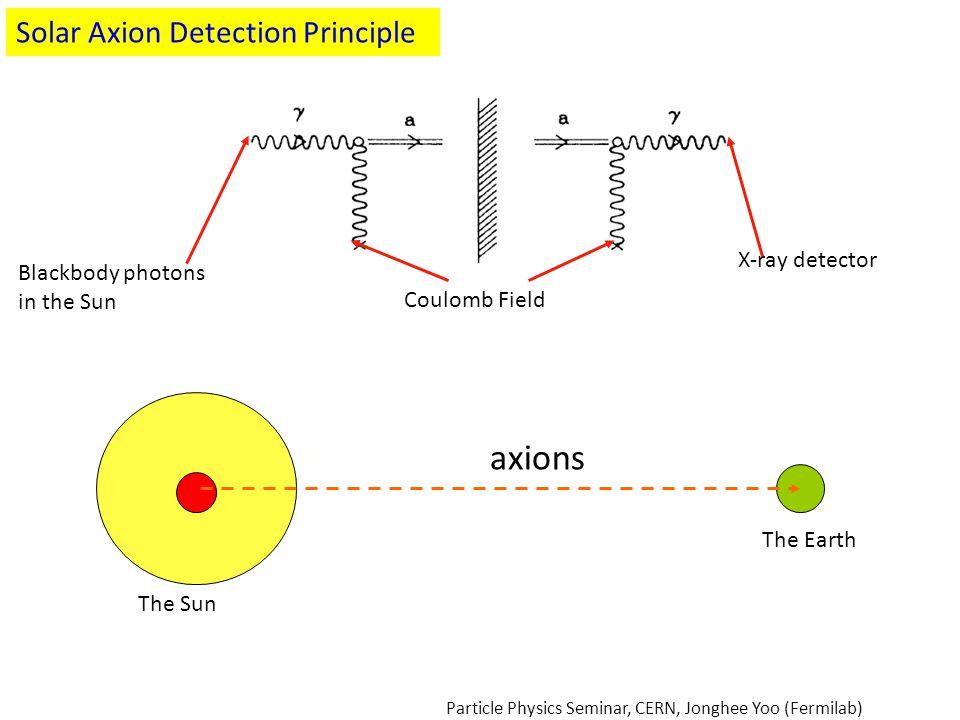 axions Solar Axion Detection Principle X-ray detector