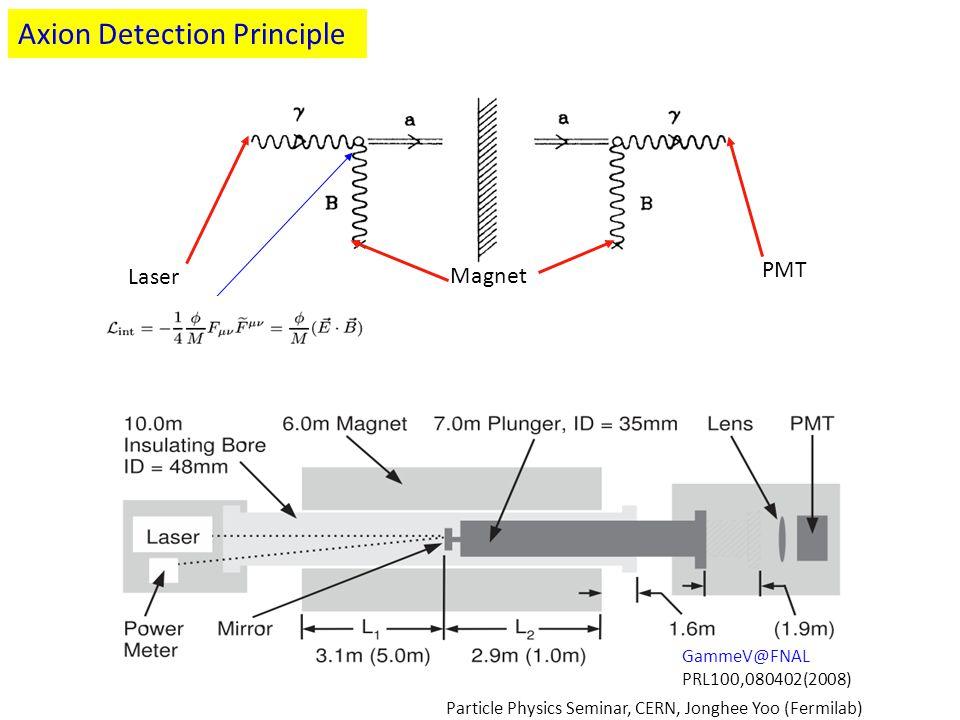 Axion Detection Principle