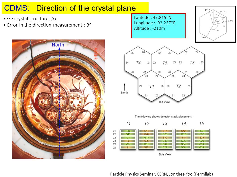 CDMS: Direction of the crystal plane