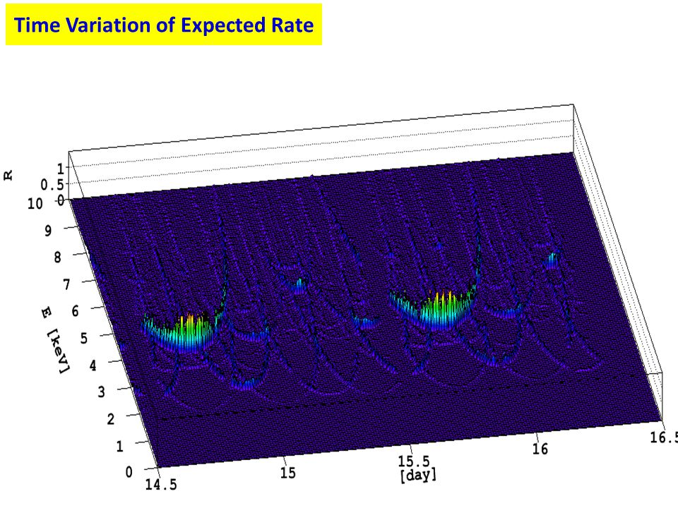 Time Variation of Expected Rate