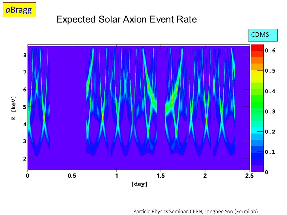 Expected Solar Axion Event Rate